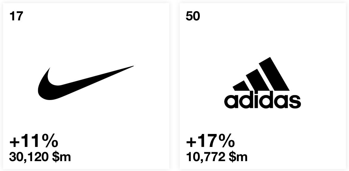 Nike và adidas - Giá trị thương hiệu