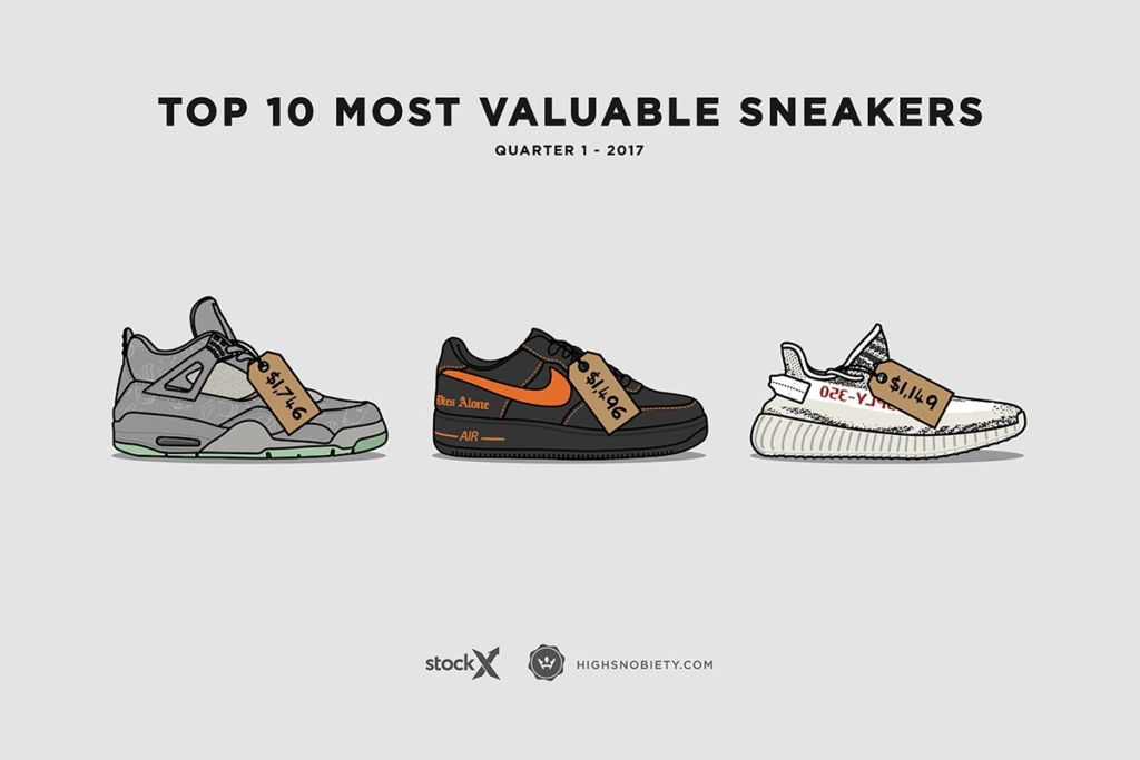 Top 10 shoes with the greatest value in Q1 2017